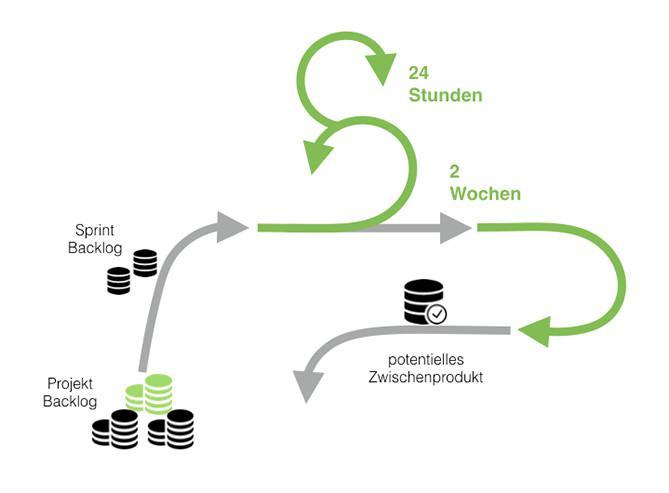 170830_Projektmanagement_agile
